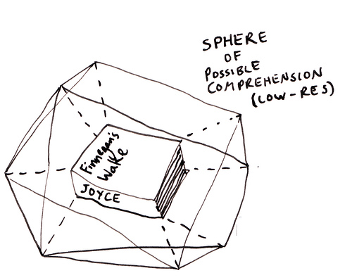 Sphere of Possible Comprehension
